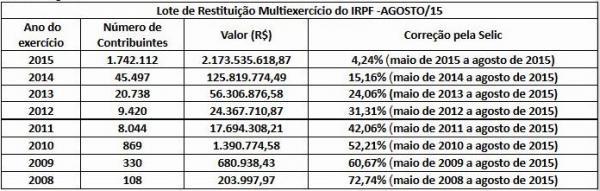 tabela restituição do Imposto de Renda agosto 2015