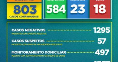 Boletim COVID-19: Confira a atualização desta sexta-feira (10) para os casos de coronavírus em Alagoinhas