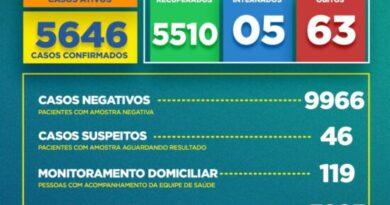 Boletim COVID-19: Confira a atualização dos casos de coronavírus em Alagoinhas