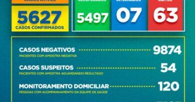 Boletim COVID-19: Confira os dados divulgados pela Secretaria Municipal de Saúde